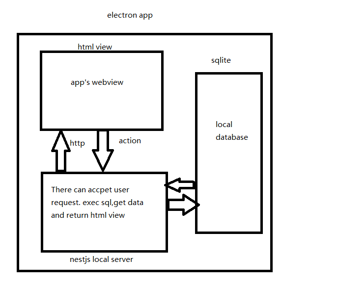 how to make nestjs work with electron application · Issue