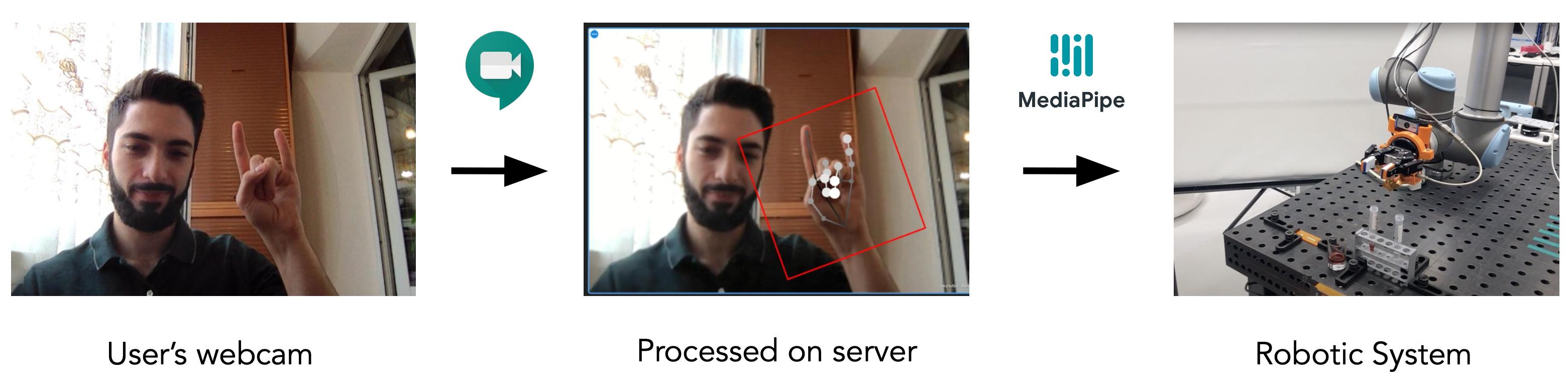 video_touch_scheme