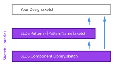 SLDS Component Library is the base library. SLDS Pattern documents extend SLDS Component Library. Your designs can inherit any of the SLDS Sketch Library symbols!