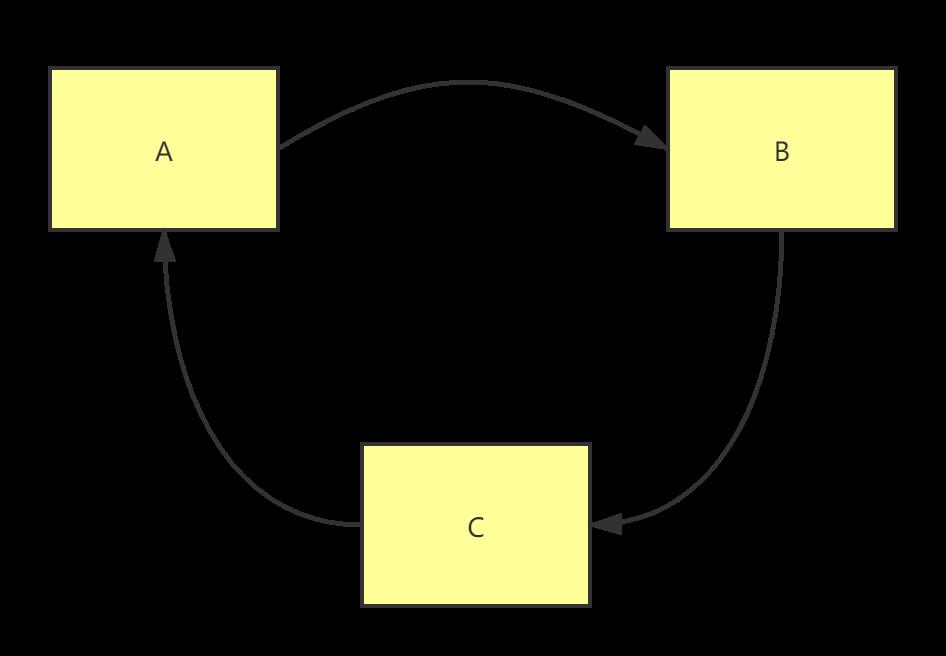 GC引用计数法无法解决之循环引用
