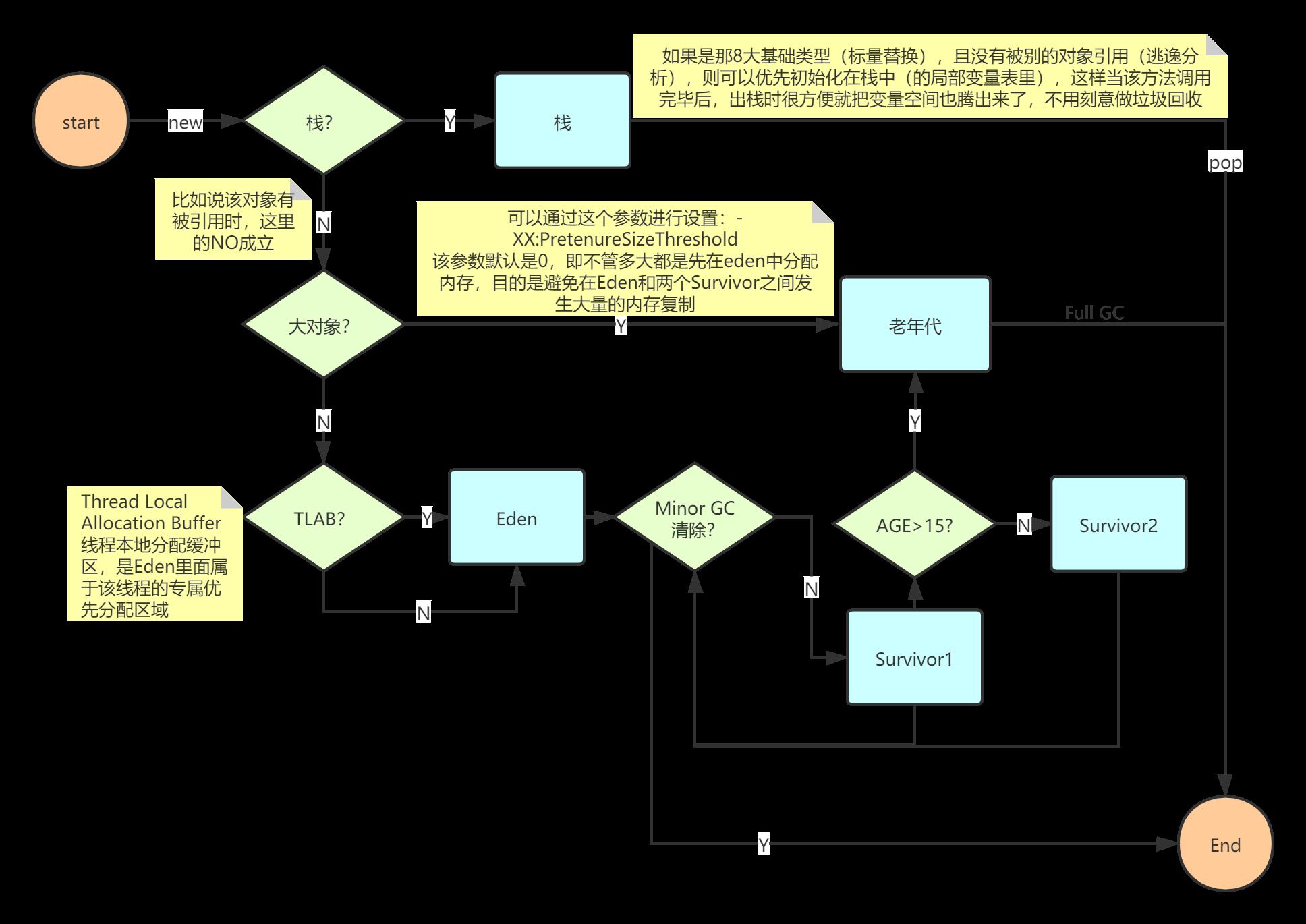 在内存中一个对象实例化的过程 (1)