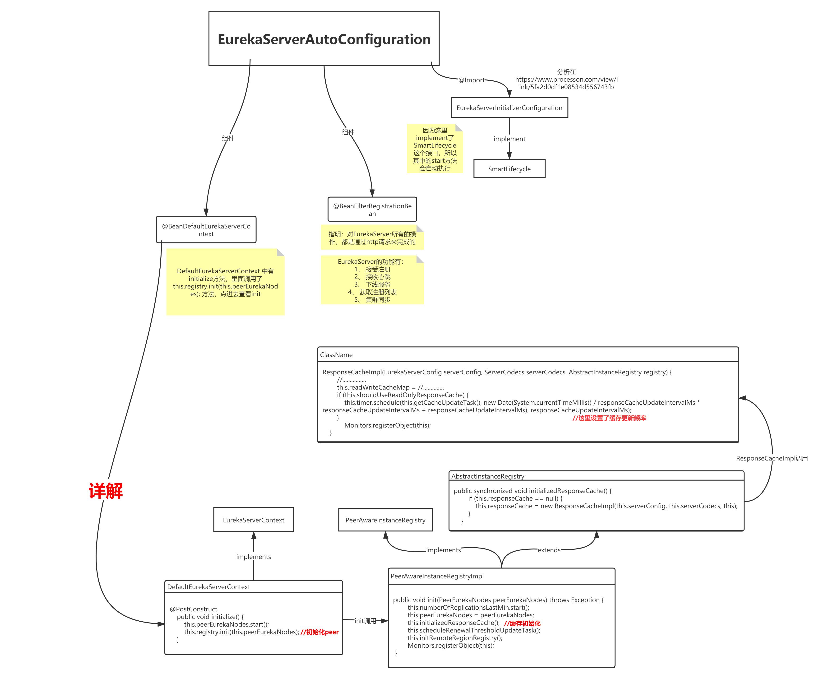 EurekaServerAutoConfiguration调用过程及源码分析