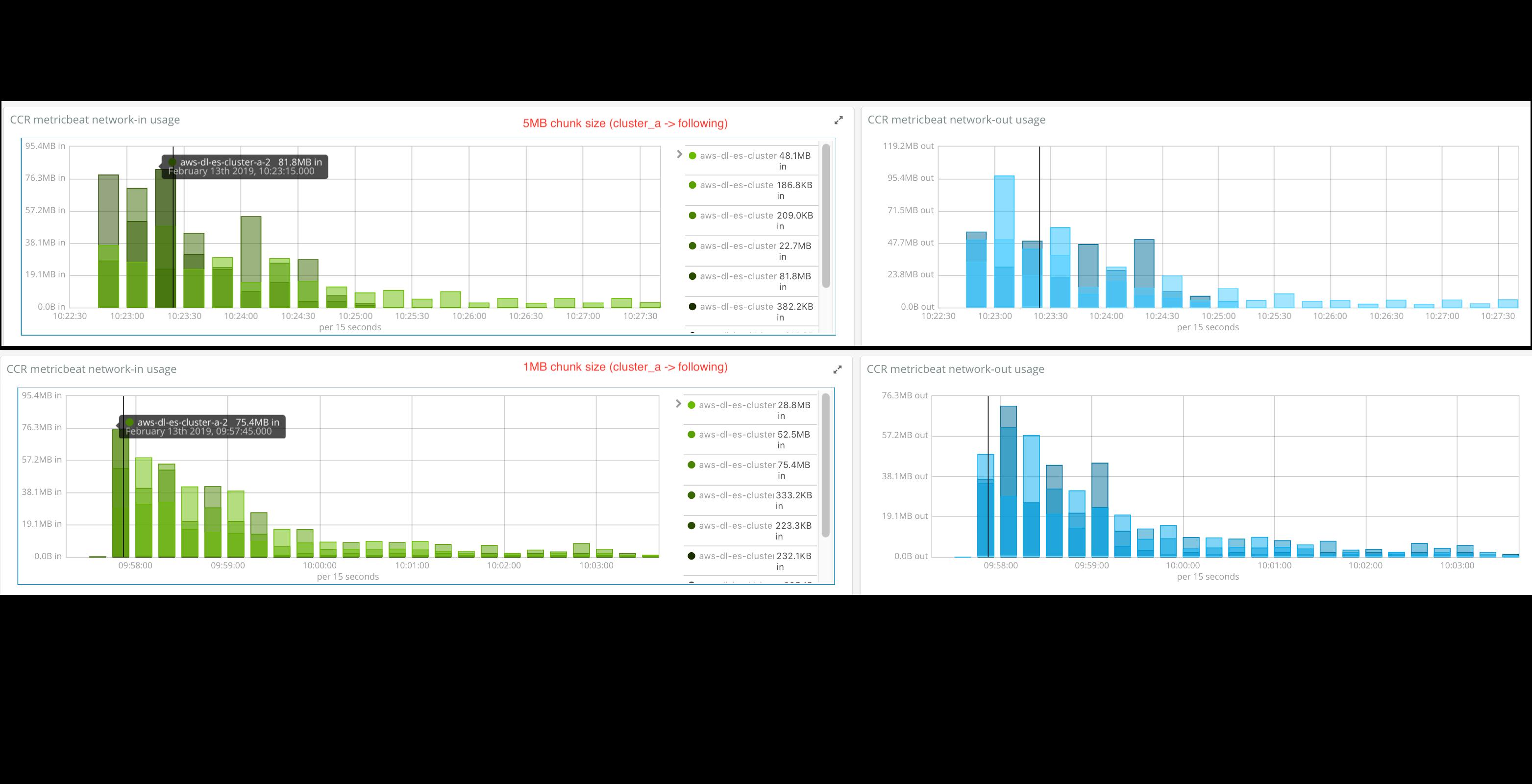 httplogs_5mb_vs_1mb_baseline_comparison_network
