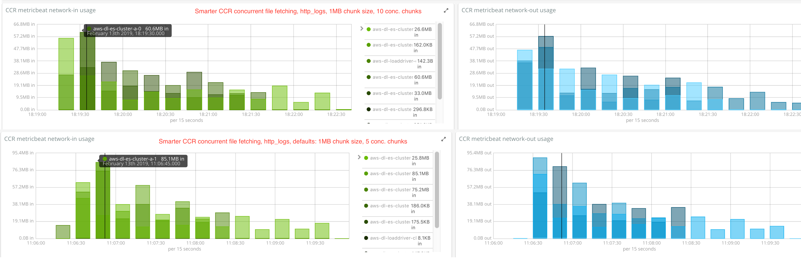 http_logs_compare_smart_fetch_5_vs_10_max_concurrent_file_chunks