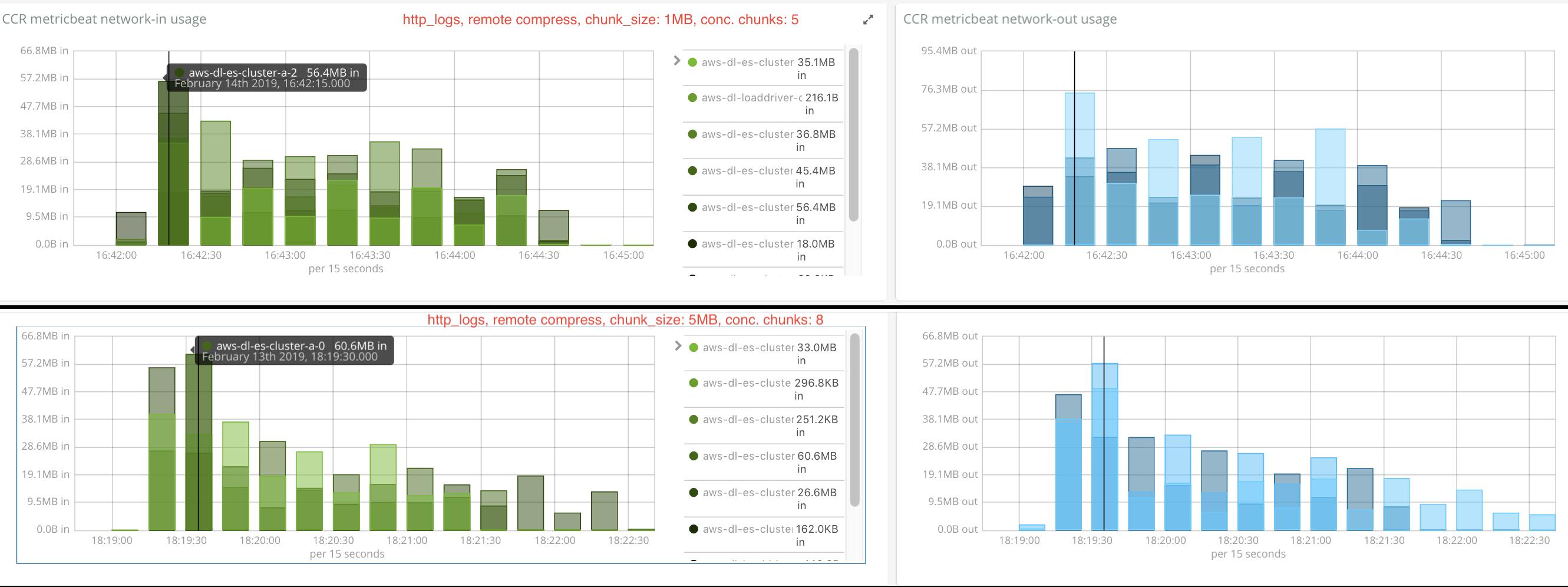 http_logs_remotecompress_network_usage_1mb_5conc-vs-5mb_8conc