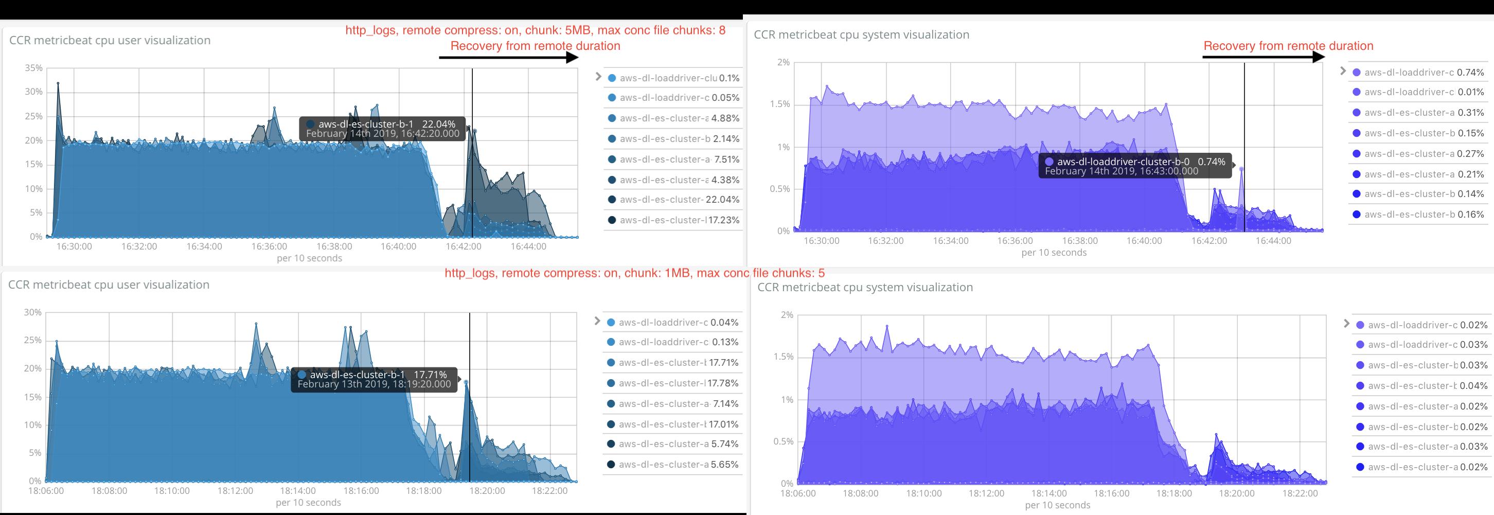 http_logs_cpu_usage_remotecompress_1mb_5conc-vs-5mb_8conc