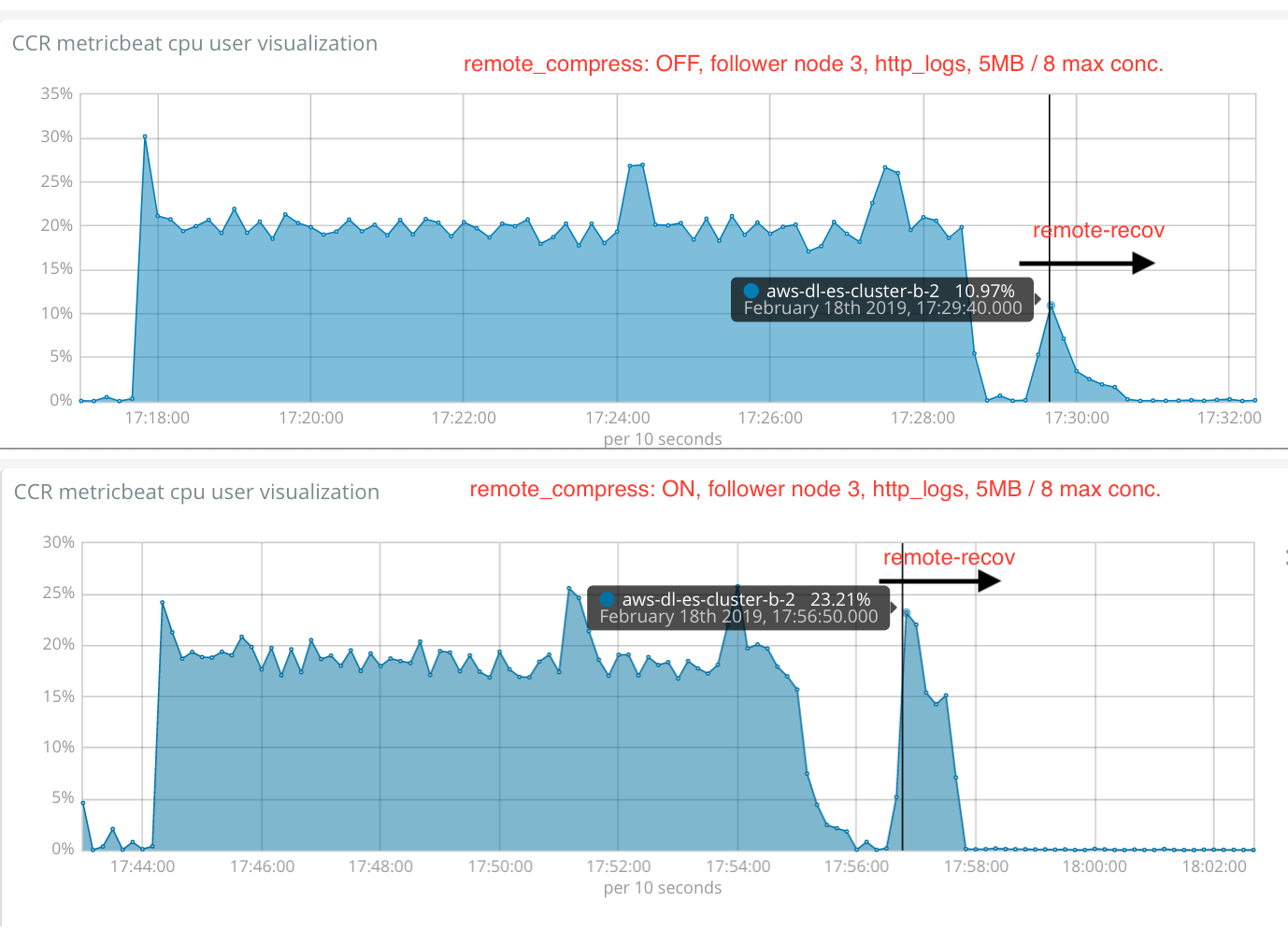 http_logs_java11_cpu_user_follower_2_remote_compress_off_vs_on_5mb_8