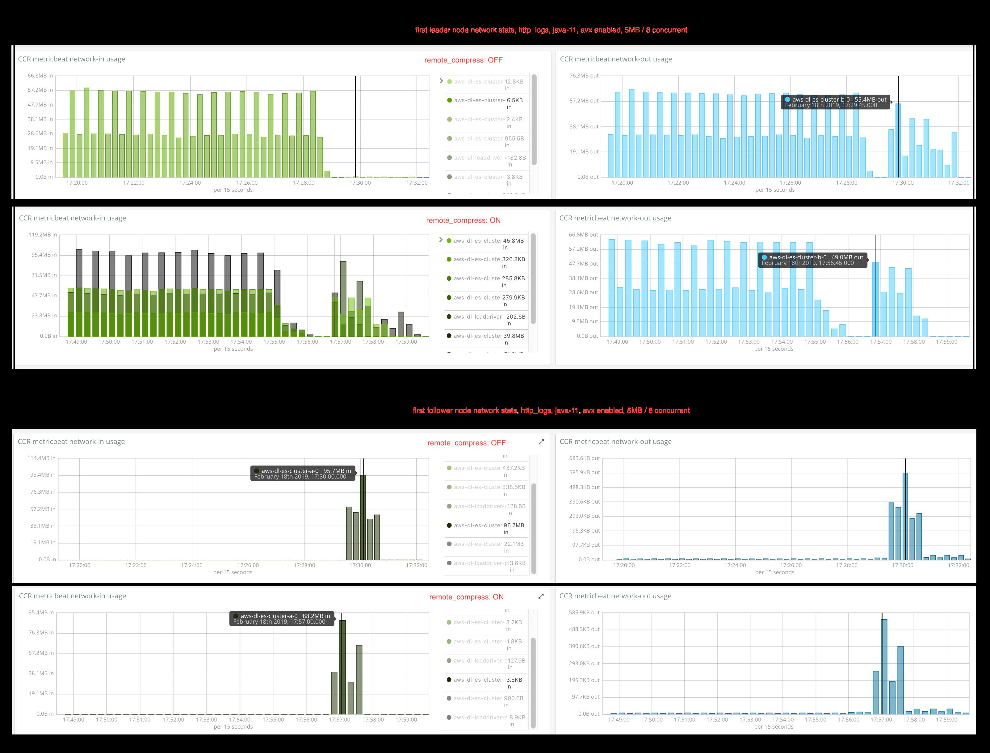 http_logs_per_node_comparison_java11_remote_compress_off_vs_on_5mb_8_chunks