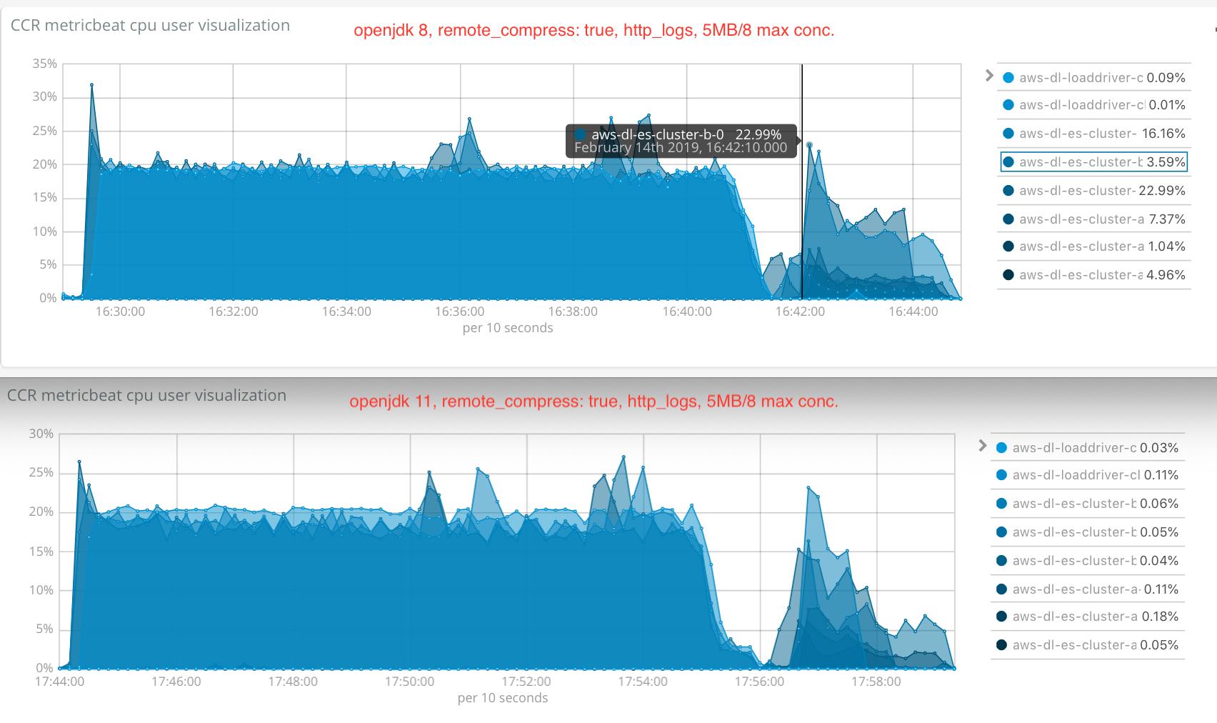 http_logs_cpu_use_compare_java11_vs_java8_remote_compress_true_5mb_8conc