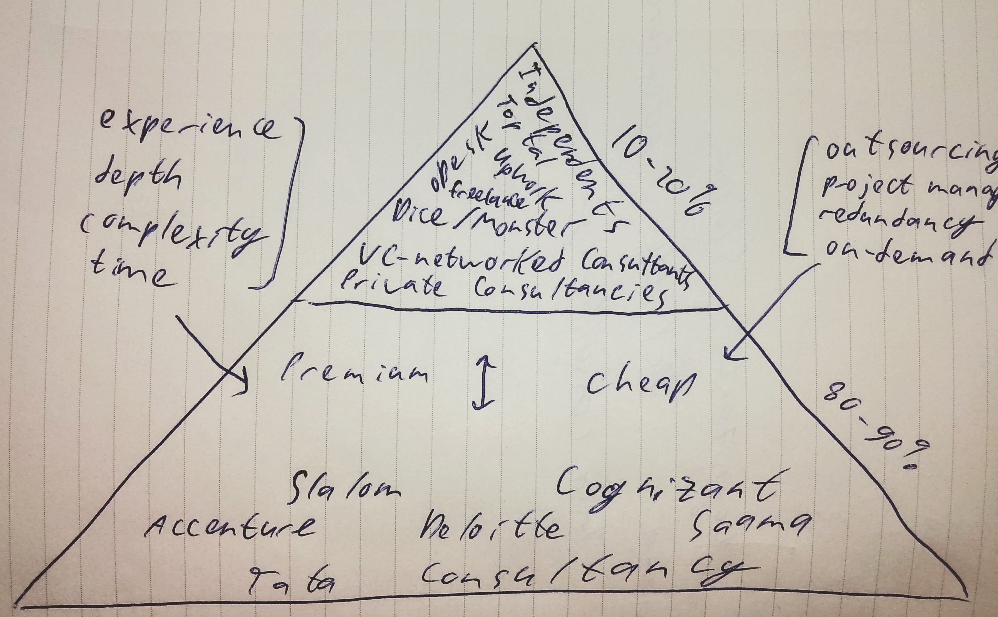 consulting_pyramid
