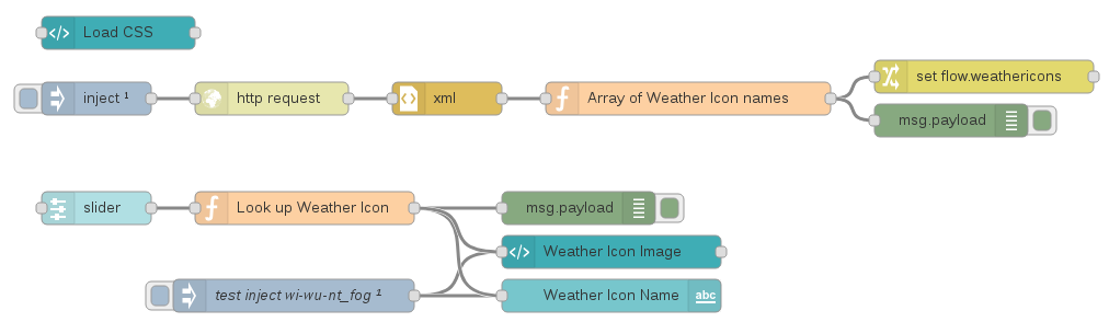 Node-RED Weather Icon  Previewer flow pix