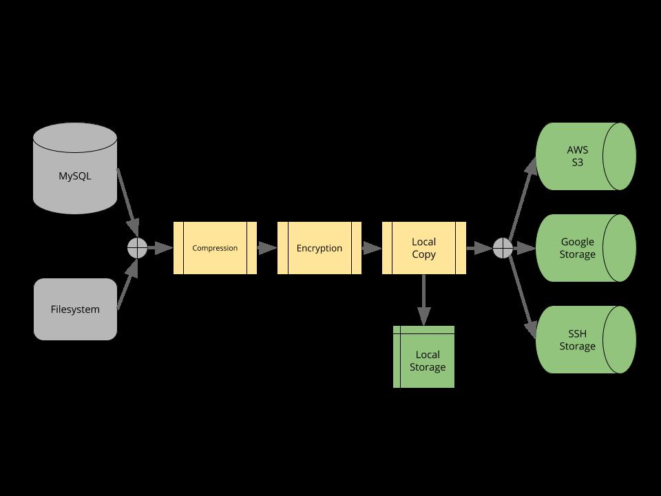 TwinDB Backup Architecture