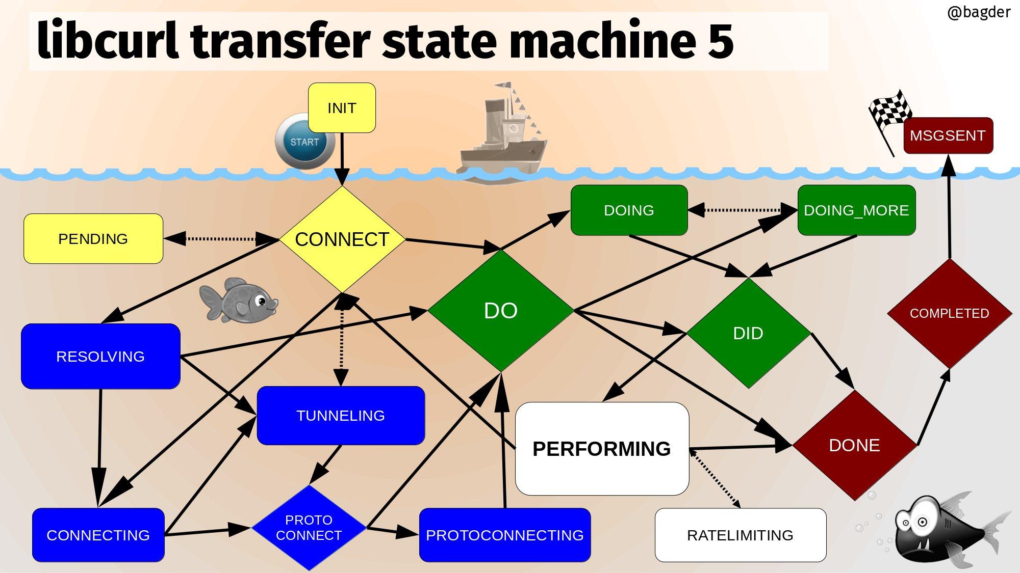 curl-transfer-state-machine-v5