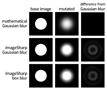 Gaussian Blur is not actually Gaussian · Issue #786