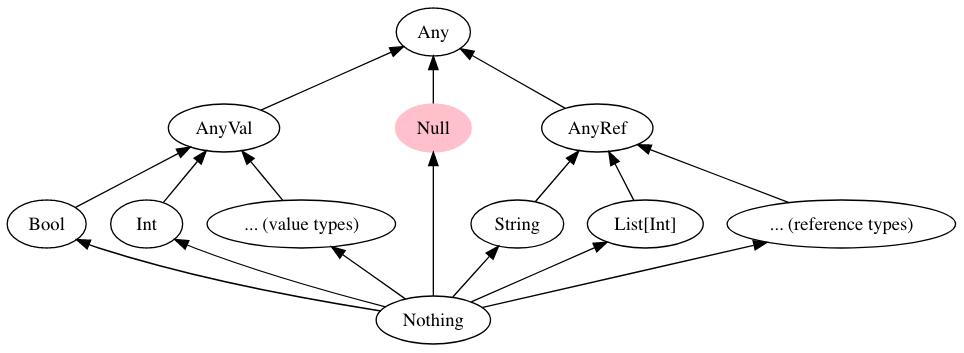 type hierarchy before erasure