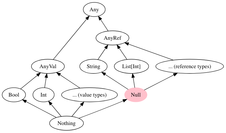 type hierarchy after erasure