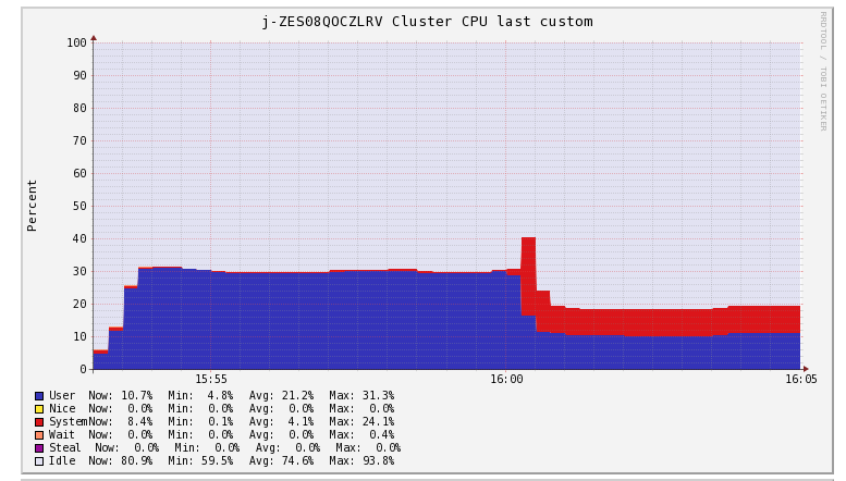 Improve lightGBM performance on clusters with multiple cores