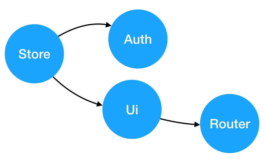 Nested Models, and actions dependencies · Issue  486 · mobxjs mobx ... 1e76f6ba33