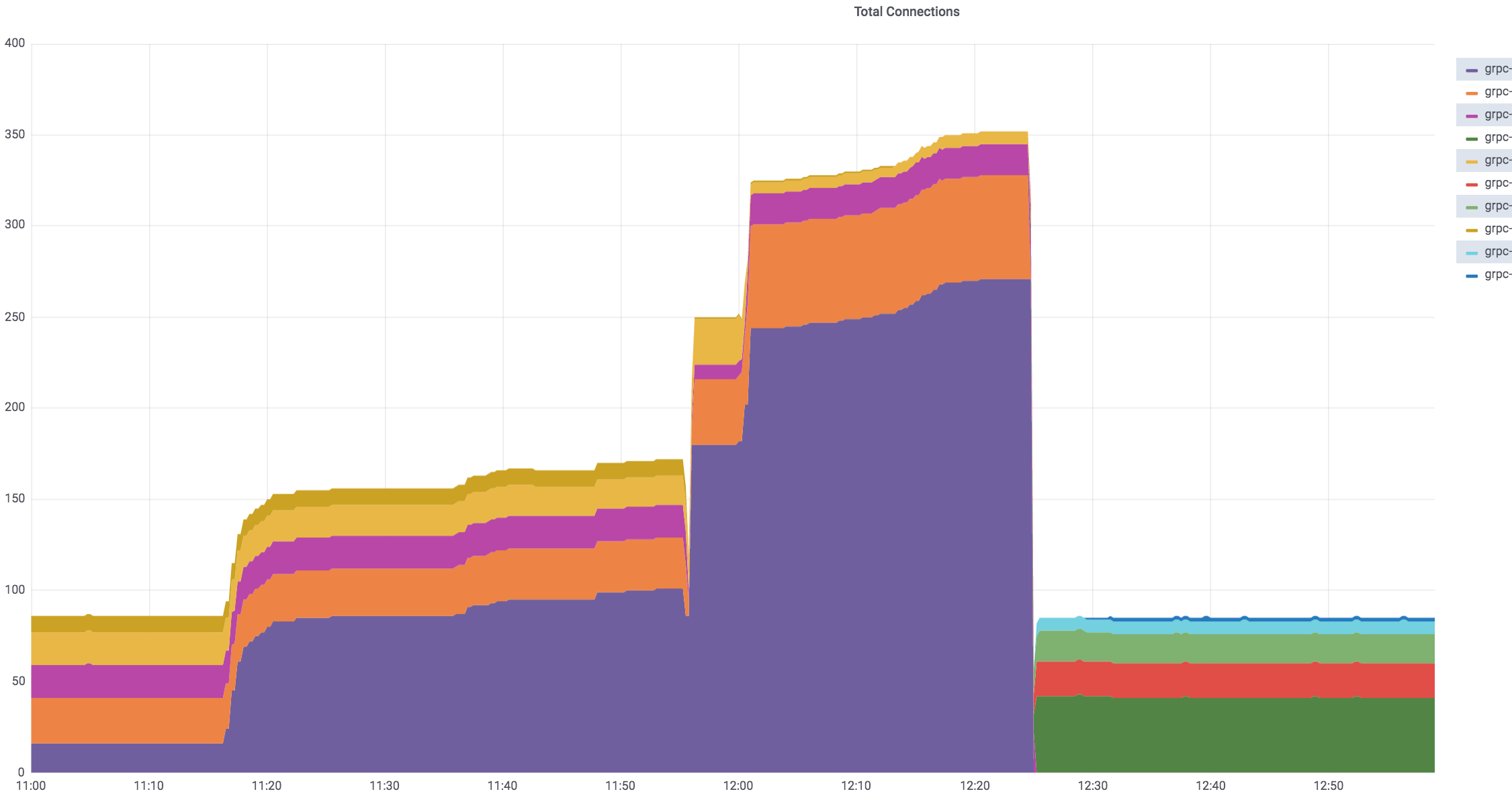 gRPC: disproportionate load balancing after congestion event