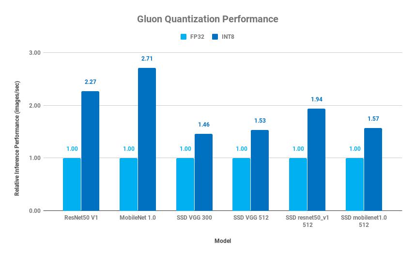 Gluon Quantization Performance