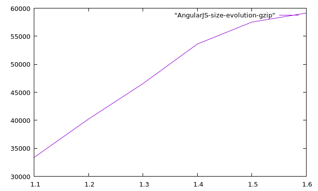 angularjs-size-evolution-gzip
