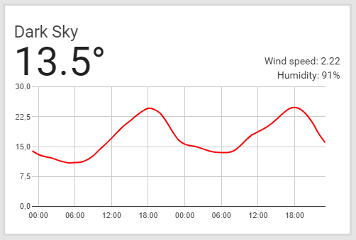 New Weather Card without Chart · Issue #14463 · home
