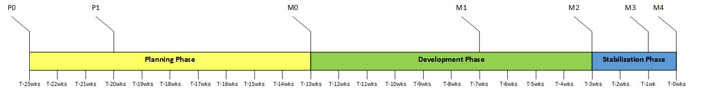 Schedule Milestones Graphic