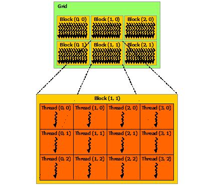 GPU thread grid
