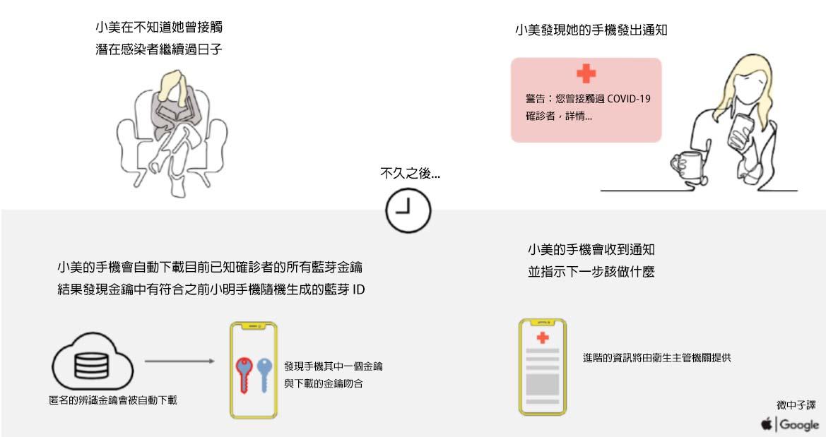 接觸通知系統-圖示2