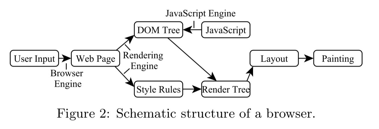 瀏覽器架構