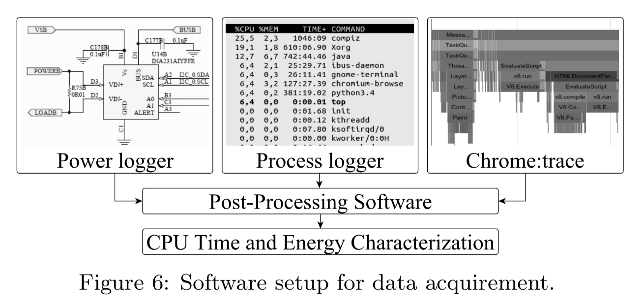 Software setup for data acquirement