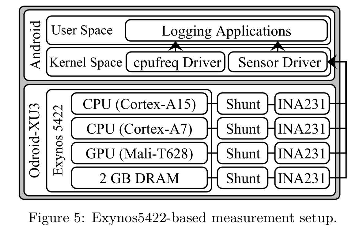 Exynos5422-based measurement setup