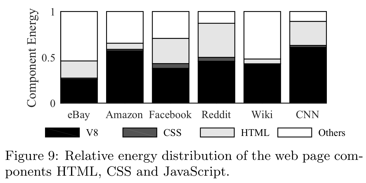 Figure 9: Relative energy distribution of the web page com- ponents HTML, CSS and JavaScript.