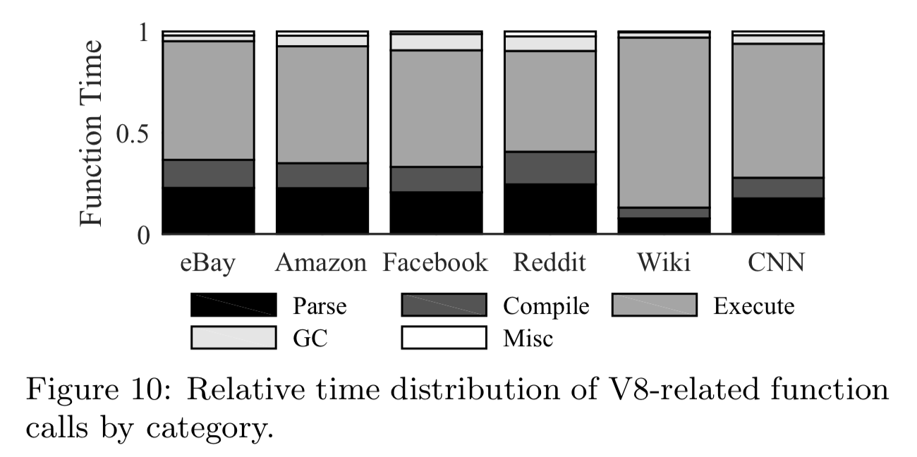 Figure 10: Relative time distribution of V8-related function calls by category.