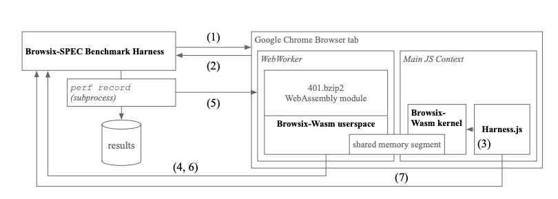 browsix-spec arch