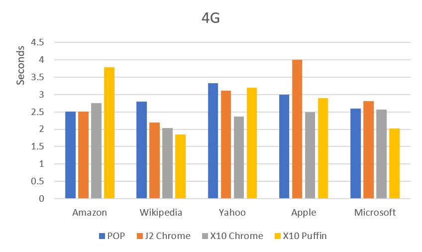 4G 網頁速度比較