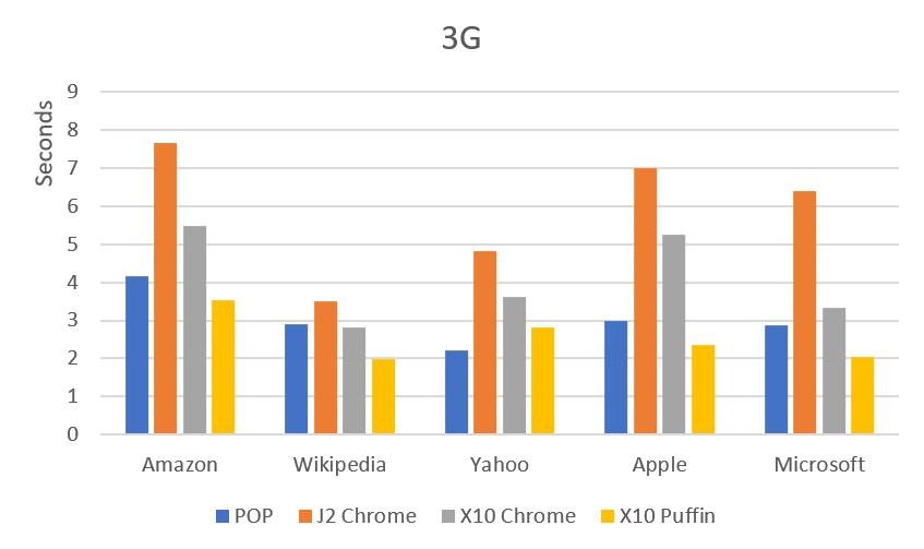 3G 網頁速度比較