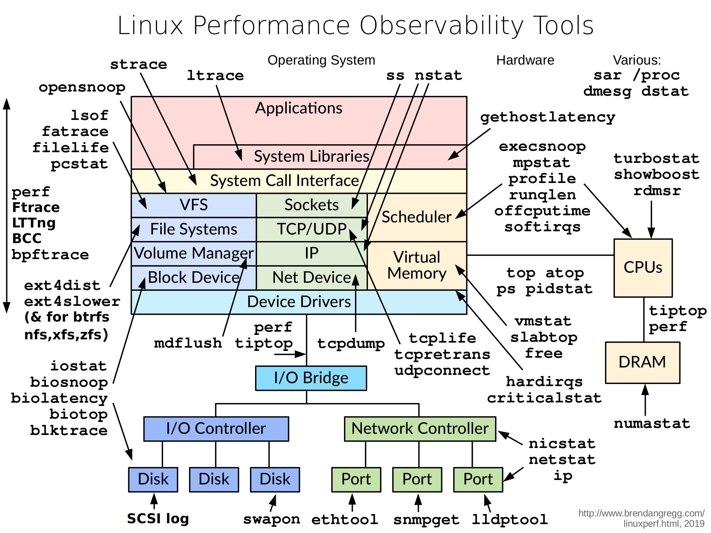 Linux 分析工具