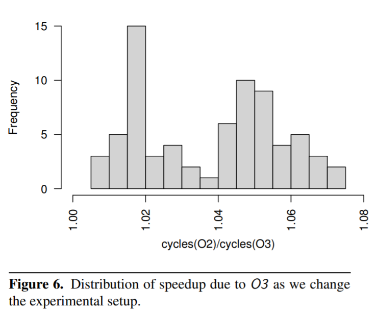 Distribution of speedup due to O3 as we change the experimental setup.