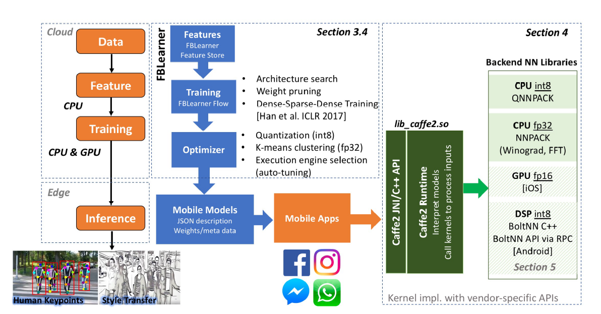 Execution flow of Facebook's machine learning for mobile inference.