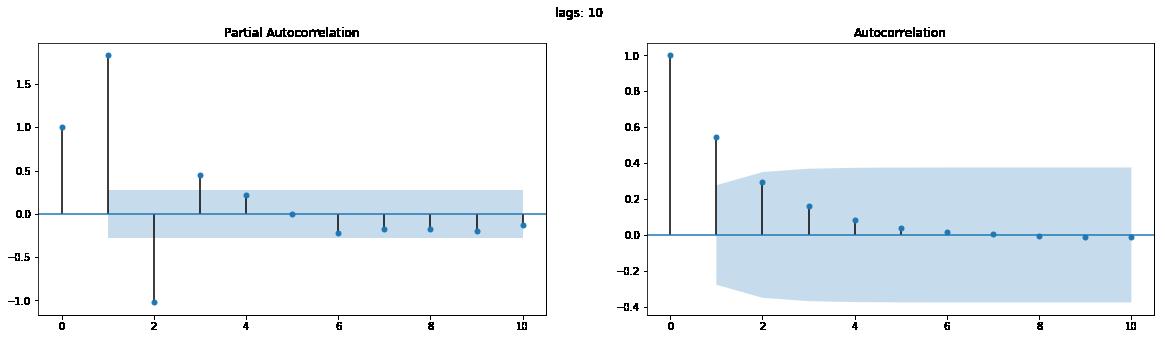 Feature Request: Partial Autocorrelation Function (PACF