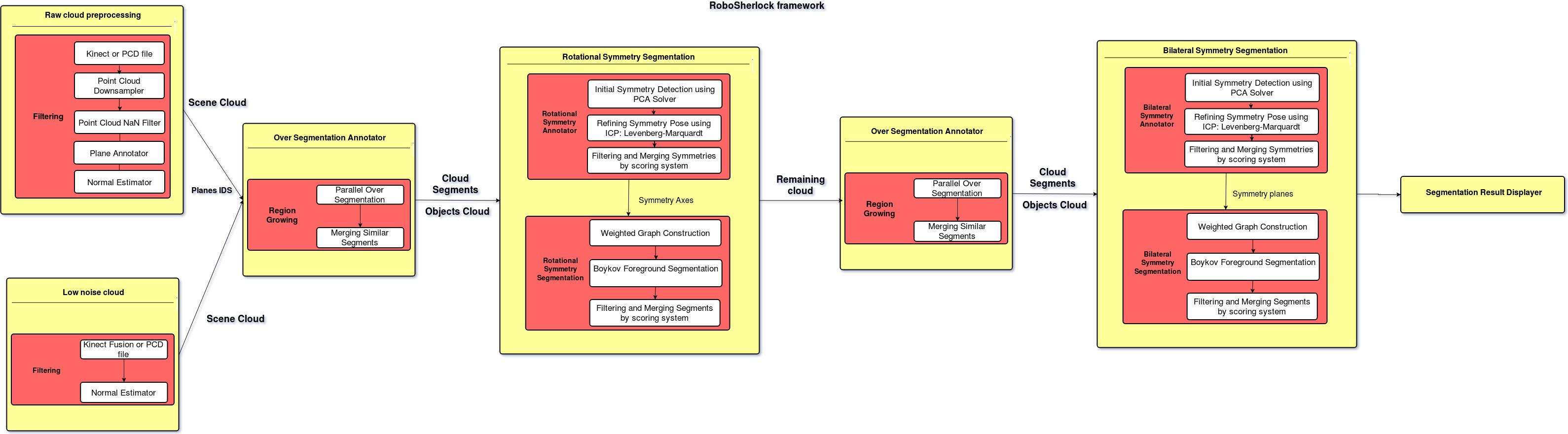 HighLevelArchitecture