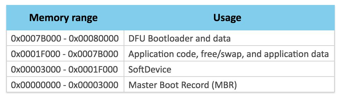 Merge in nrf52 support  · Issue #291 · adafruit/circuitpython · GitHub