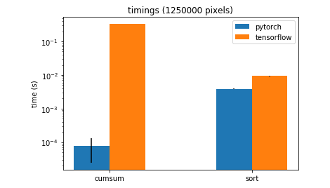 Bug] Very slow operation of Cumsum in tensorflow 1 6 · Issue