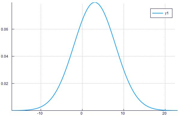 distributionplot