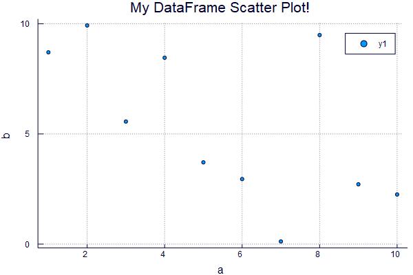 dataframescatterplot