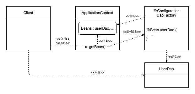 spring_application_context_flow