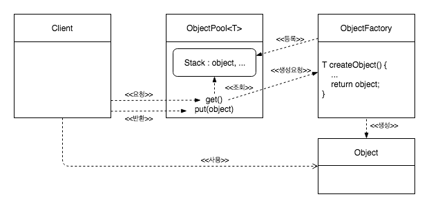 object pooling