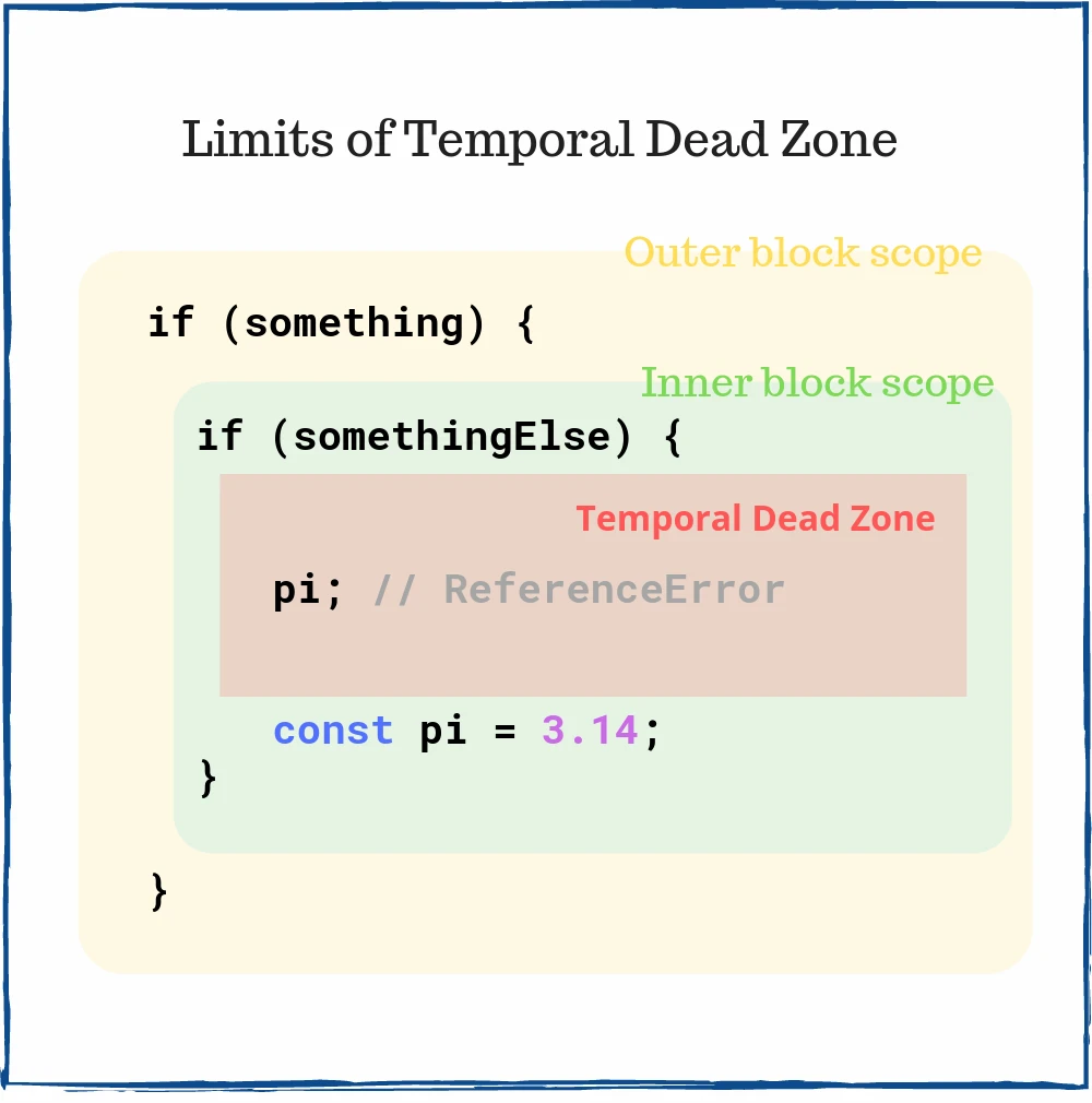 03-limits-of-temporal-dead-zone-javascript