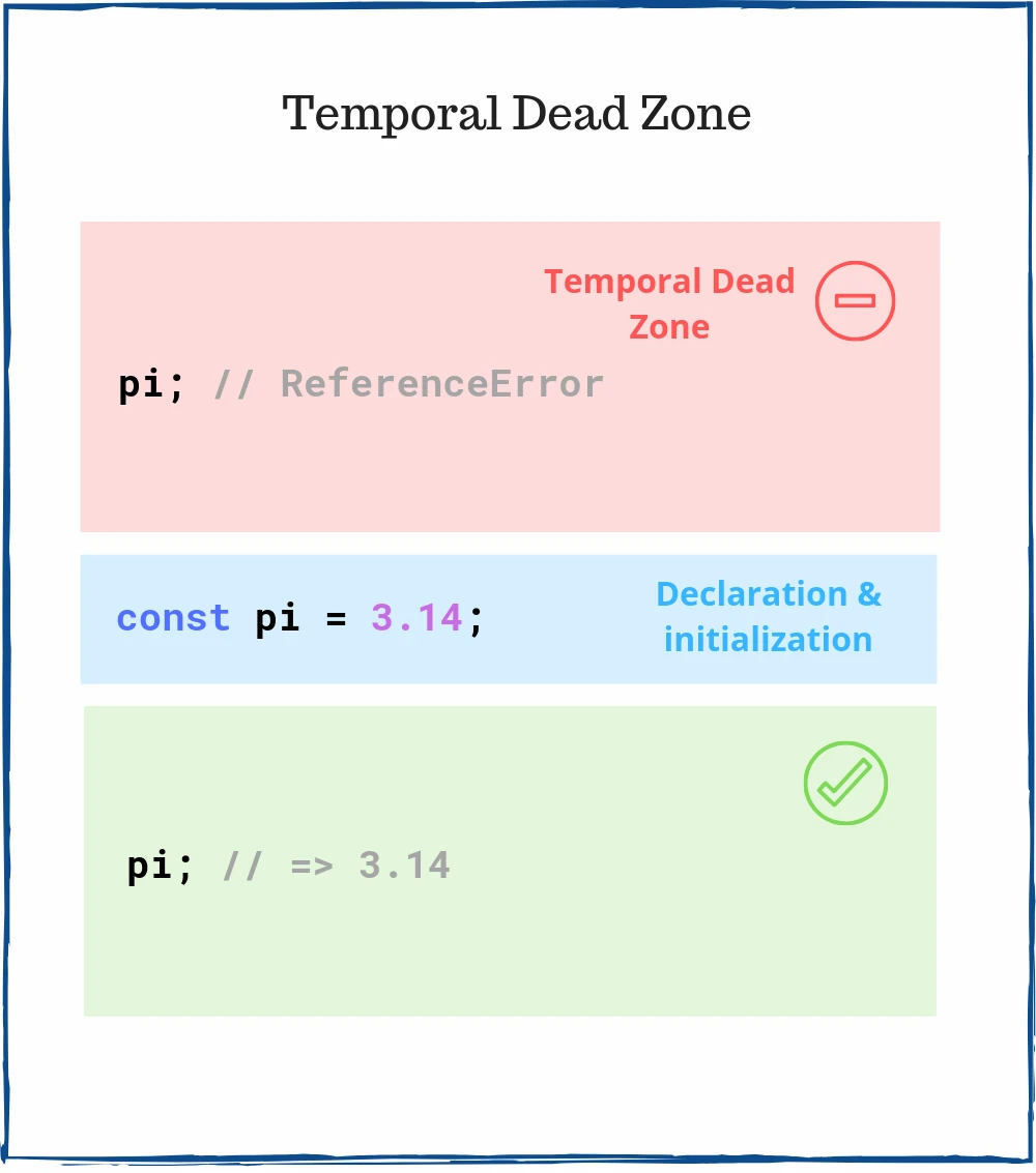 02-temporal-dead-zone-in-javascript